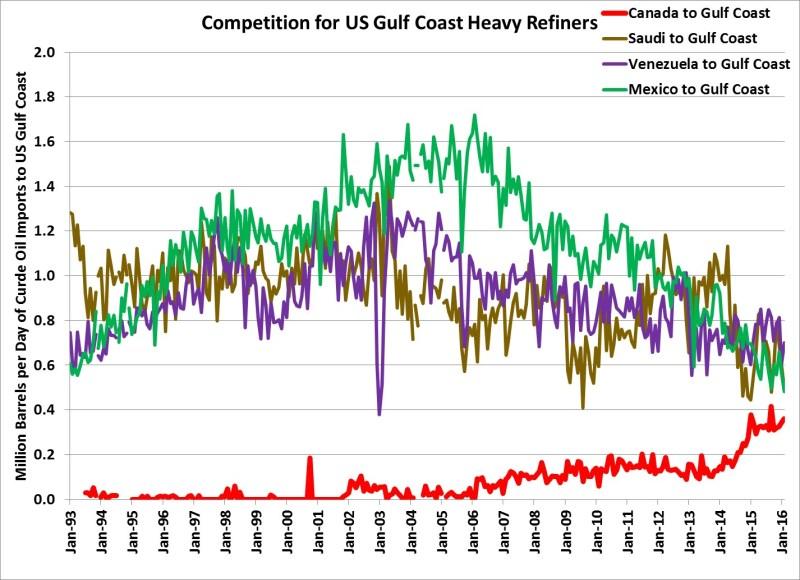 US-Gulf-Refine