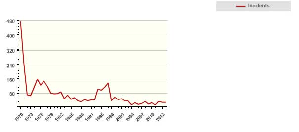 Figure 4 Number of terrorist incidents in North America   Source: Global Terrorism Database