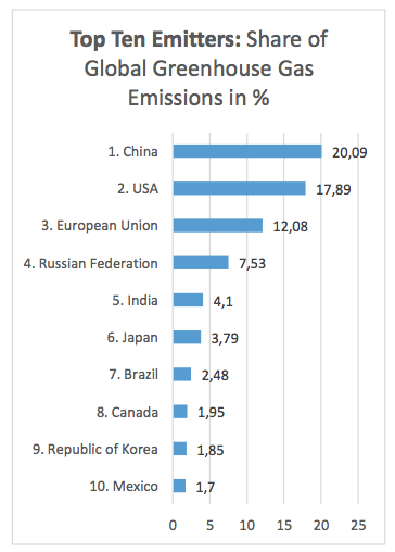Table 1: Top Ten Global Greenhouse Gas Emitters. Authors own figure, based on PRIMAP data available at: https://www.pik-potsdam.de/primap-live/entry-into-force/