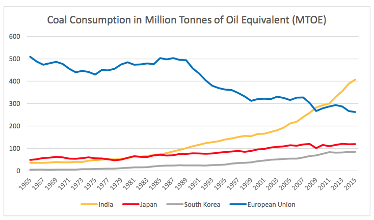 Table 3: Coal Consumption in Million Tonnes of Oil Equivalent. Authors own figure. Data extracted from BP Energy Charting Tool, available at: http://tools.bp.com/energy-charting-tool.aspx