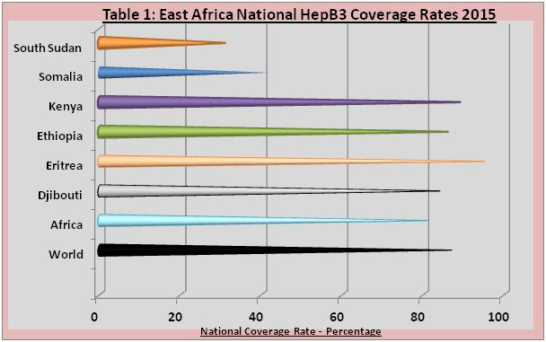 Table 1: East Africa National HepB3 Coverage Rates 2015 (WHO 2015)