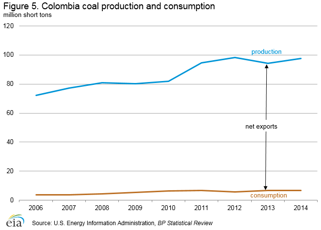 coal_production_consumption