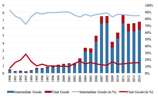 Figure 4 Exports in intermediate and finished products in the metals sector  Source: OECD STAN and author's own illustration