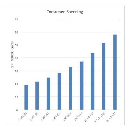 India's Growing Consumption Big market: Domestic consumption continues to grow in India, soon to surpass China as the world's most populous country, even as exports slow (data.gov.in)