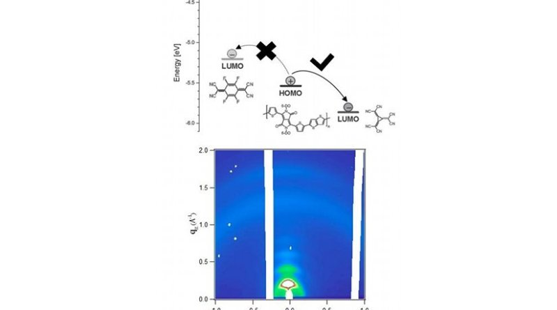 The energy levels of the studied systems and a synchrotron X-ray diffractogram measured on a thin film of an organic semiconductor doped with a derivative of [3]-radialene. Credit The Lomonosov Moscow Stte University