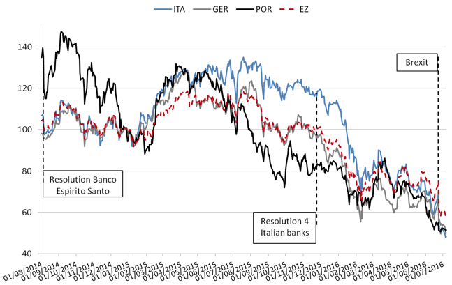 Figure 1 Bank stock indexes, selected Eurozone countries (02 January 2015 = 100)   Note: Index Eurozone (EZ) = Euro stoxx Banks; Index Italy (ITA) = FTSE Italia All Share Banks; Index Portugal (POR) = PSI Financials Gross Return; Index Germany (GER) = DAX Banks. Source: www.investing.com.