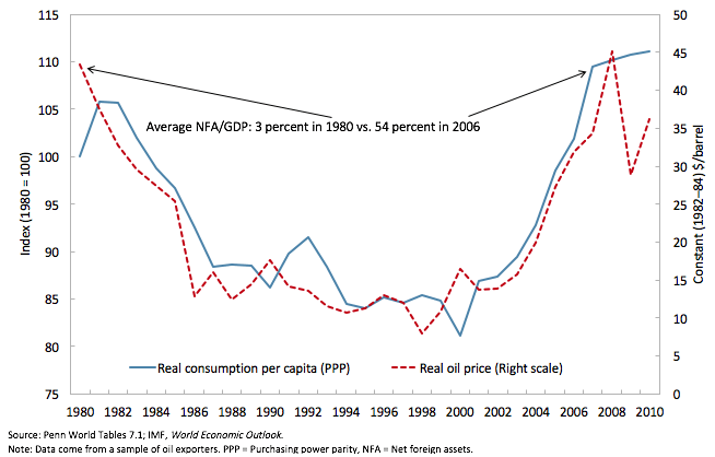 Figure 1. A large and persistent decline in welfare: Real consumption per capita and oil price, 1980-2010