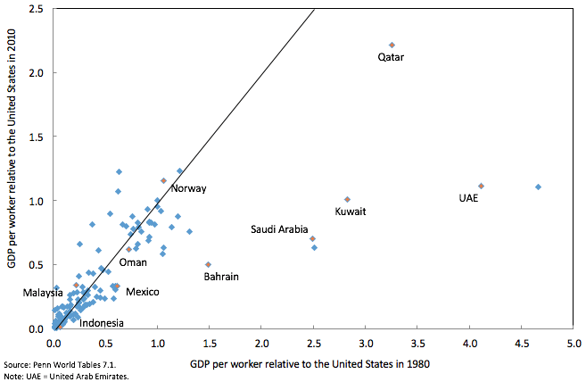 Figure 2. GDP per worker relative to the US, 1980 vs. 2010