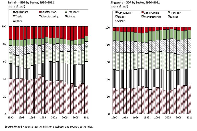 Figure 3. Bahrain vs. Singapore: Output structure, 1990–2011