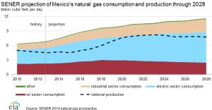 sener_natural_gas_production_consumption