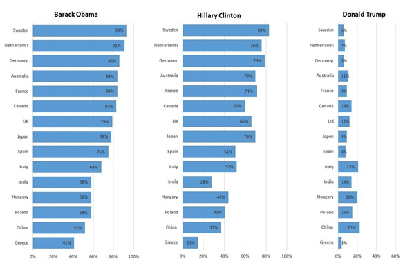 """Tough act to follow: A Pew Research Center survey conducted in 15 nations suggests that confidence runs high in US President Barack Obama """"to do the right thing regarding world affairs""""; Hillary Clinton, former US secretary of State, follows close behind, while doubt lingers about real estate developer Donald Trump (Data: Pew Research Center)."""