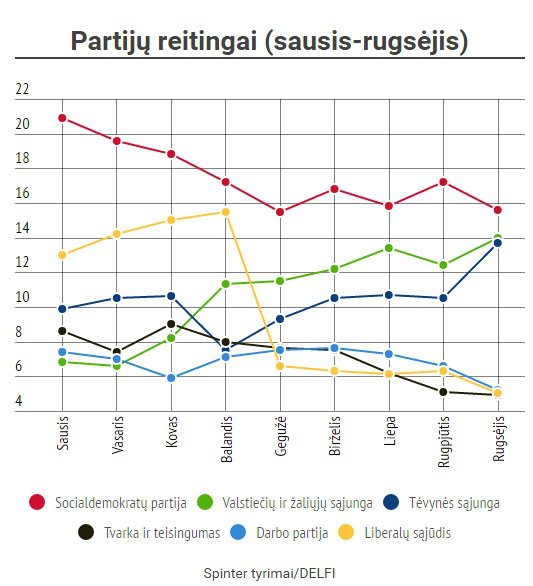 Lithuania. January-August 2016 party ranking trends. Source: Delfi Lietuva, delfi.lt