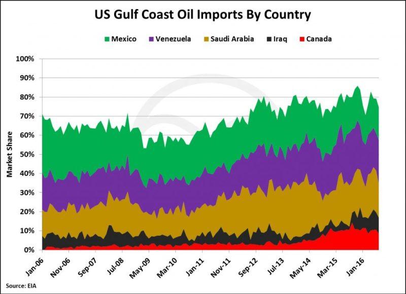 us-gulf-coast-imports-1024x743