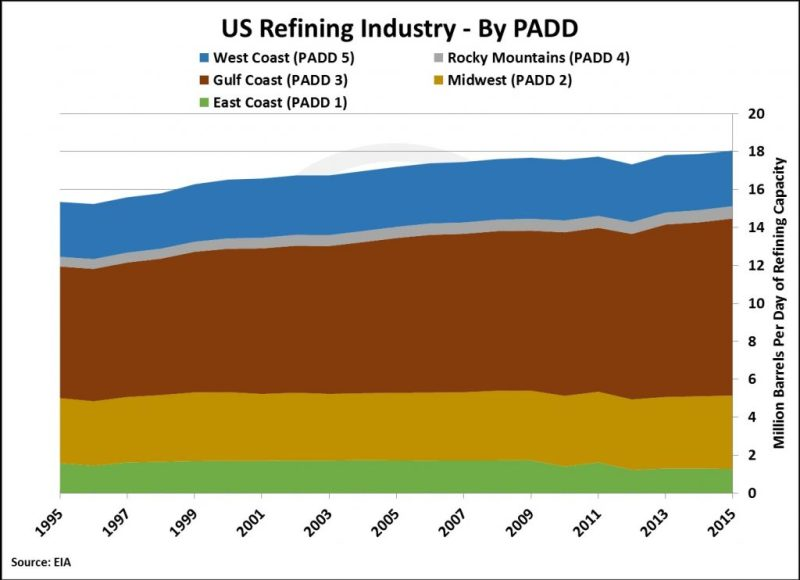 us-refining-market-1024x743