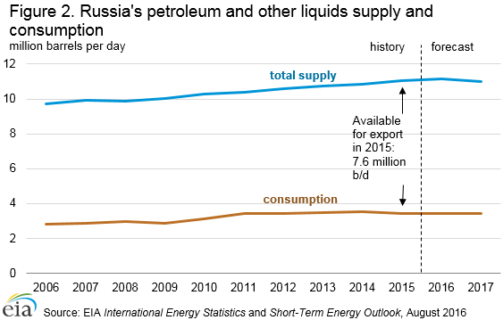 liquid_fuels_supply_consumption