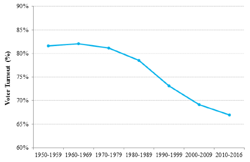 Note: Author's elaboration using data from International Idea. Average turnout (as a % of registered voters) for every decade in 1950-2016, in all elections with voluntary voting in OECD countries. We consider parliamentary elections in Austria, Canada, Czech Republic, Denmark, Estonia, Finland, France, Germany, Hungary, Iceland, Ireland, Israel, Italy, Japan, Netherlands, New Zealand, Norway, Poland, Slovakia, Slovenia, Spain, Sweden, Switzerland, Turkey and the UK, and presidential elections in France, South Korea and the US. For the US, the only of these countries without compulsory or automatic registration, we use turnout as a % of the voting age population.