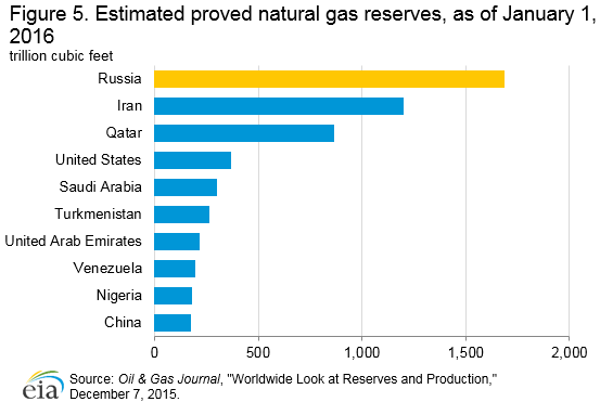 natural_gas_reserves