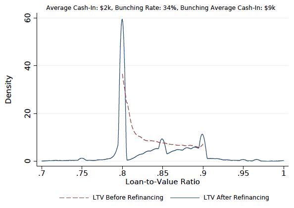 Note: Figure plots the LTV distribution of loans with an 80-90% LTV that refinanced during the first six months of QE1 along with the LTV distribution of the subsequent refinance mortgages. Source: Authors calculations using BlackKnight LPS Data.