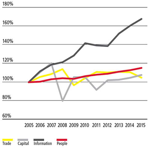 Source: DHL Global Connectedness Index 2016
