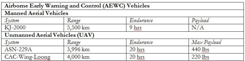 Table 1: Chinese AEWC platforms[19]