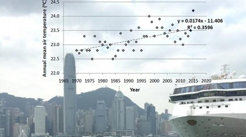 Hong Kong's urban mean air temperature from 1970 to 2015. Credit Wai-Ming TO