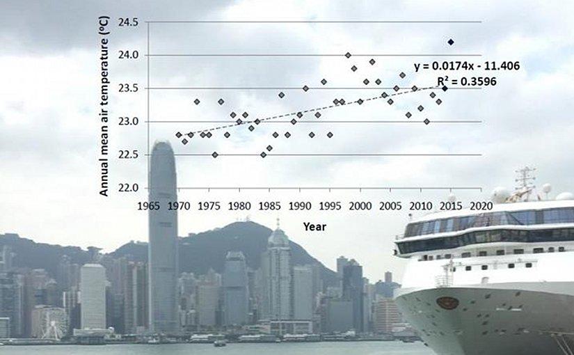 Hong Kong's urban mean air temperature from 1970 to 2015. Credit Wai-Ming TO