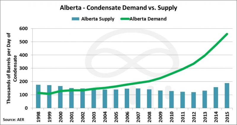 alberta-condensate-supply-demand-1024x543