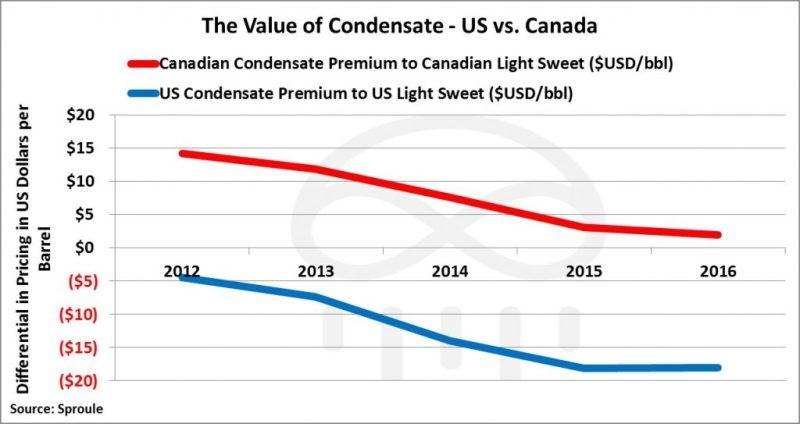 condensate-premium-discount-1024x543