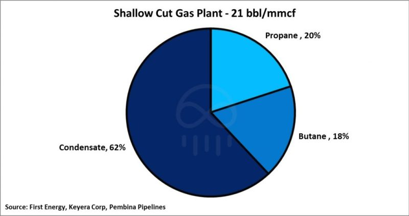 shallow-cut-gas-plant-1024x541