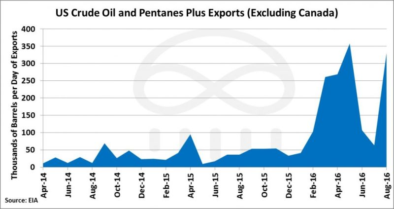 us-condensate-exports-1024x543