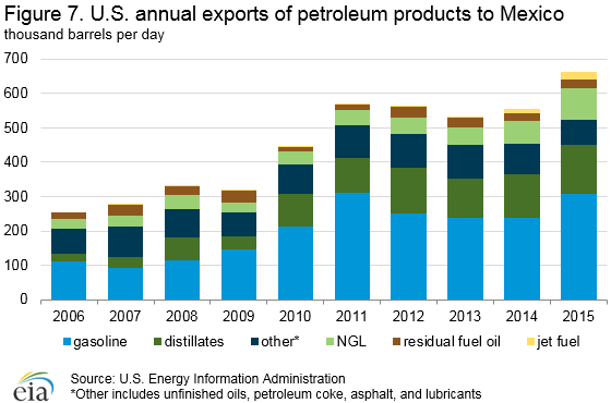 annual_exports
