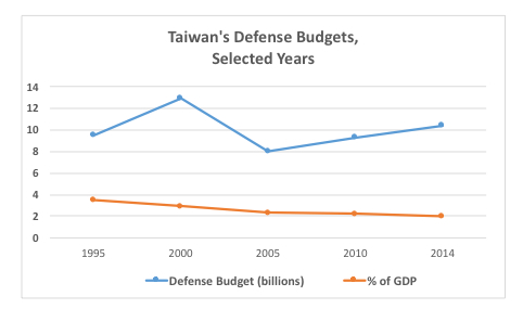 Jobs program? Taiwan has ranked among the top recipients of US arms sales, and the US continues to lobby for Taiwan to spend more (Data: Congressional Research Service)