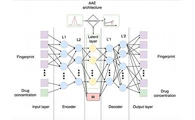 This is the Architecture of the Adversarial Autoencoder (AAE). Credit Insilico Medicine
