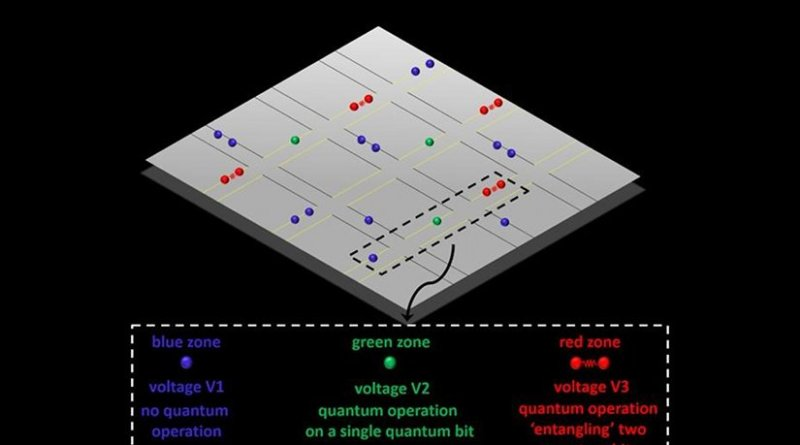 A trapped-ion quantum computer would consist of an array of X-junctions with quantum bits formed by individual ions that are trapped above the surface of the quantum chip (shown in grey). Individual quantum bits are manipulated simply by tuning voltages as easy as tuning a radio to different stations. Applying voltage V1 results in no quantum operation (blue zones), applying voltage V2 results in a quantum operation on a single quantum bit (green zones), applying voltage V3 results in a quantum operation 'entangling' two quantum bits (red zones). An arbitrary large quantum computer can be constructed based on this simple-to engineer approach. Credit University of Sussex