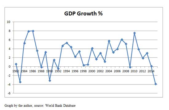 Grafico 2: Percentage of GDP Grotwh 1982-2014