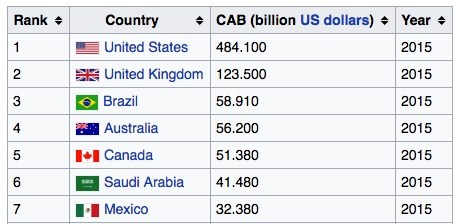 Source: Wikipedia – Current Account Balance