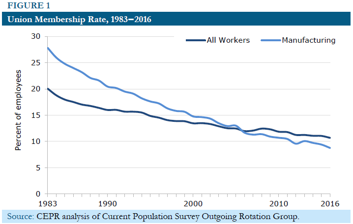 Figure 1: Union Membership Rates, 1983-2016