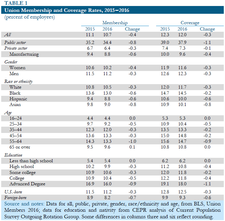 Table 1: Union Membership and Coverage Rates, 2015-2016