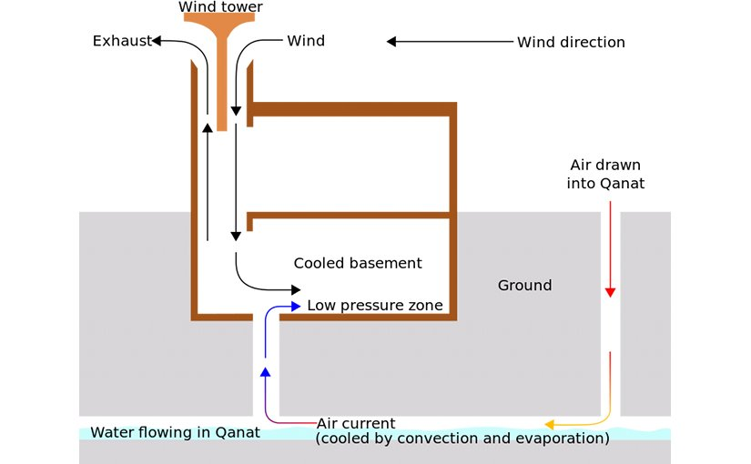 "Schematic diagram of an ancient Iranian windcatcher and qanat, used for evaporative cooling of buildings. Illustration based on concepts as discussed in article by Bahadori, M. N. titled ""Passive Cooling Systems in Iranian Architecture"" Scientific American, February 1978, pages 144-154, Wikipedia Commons."