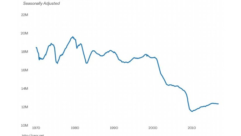 Manufacturing Employment Since 1970