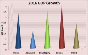 Figure 1. Source: World Bank 2017. Note: GDP Growth, Constant 2010 USD