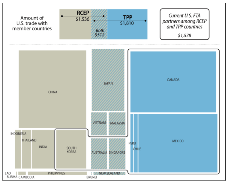 Figure 1. U.S. Trade with RCEP and TPP Countries (2015, billions of dollars) Source: CRS with data from U.S. Census Bureau. Notes: Shapes scaled to reflect the total amount of U.S. trade with each country.