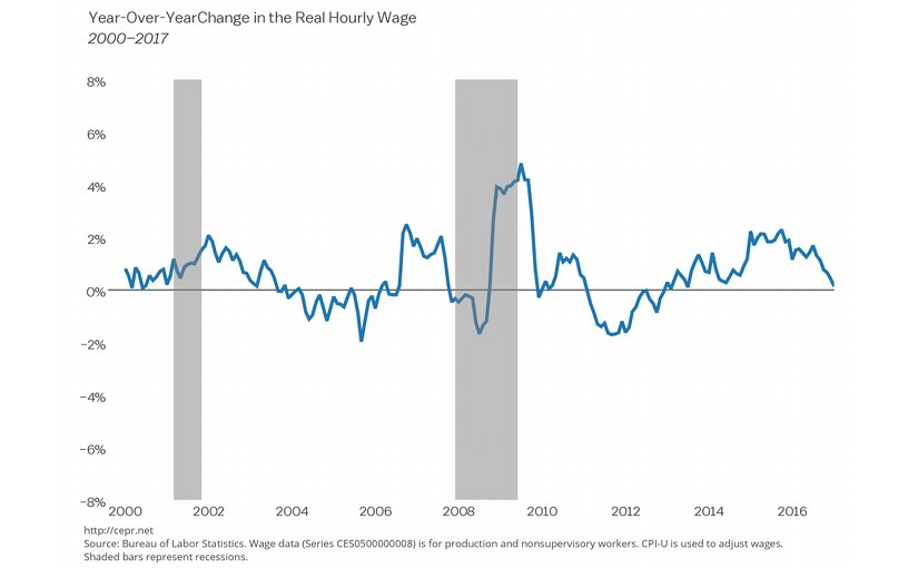 Year-Over-Year Change in the Real Hourly Wage, 2000-2017. Source: CEPR