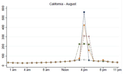 Notes: Figure shows the average hourly value of electricity in February and August in California, under different assumptions of capacity values. The vertical axis shows dollars per megawatt-hour.
