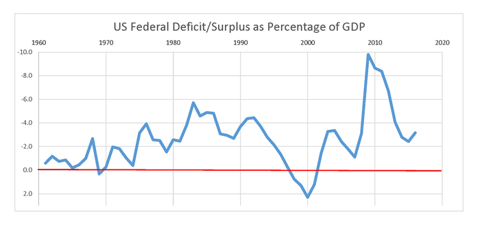 Comfortable with debt: The US deficit has represented a relatively consistent percentage of the gross domestic product with two exceptions - the surplus during the Bill Clinton administration and the deficit spike at the start of the Barack Obama administration
