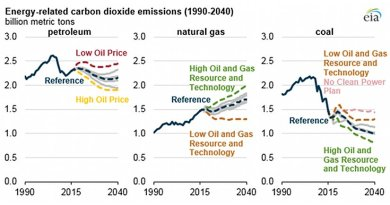 Source: U.S. Energy Information Administration, Annual Energy Outlook 2017 Interactive Table Viewer