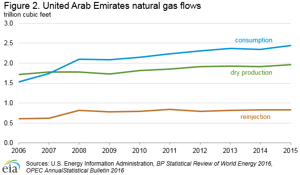 electricity generation in uae Dubai: power generation capacity in the uae is growing at a higher pace than  consumption – that not only ensures energy security of the.
