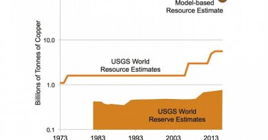 Comparison of changing estimates for copper reserves, resources and theoretical estimate of ultimate resource to depth of 3.3 km. These estimates are based on grades similar to those of deposits exploited today. If lower grades become feasible to mine, as has occurred over the past century, the resource size could increase significantly. Note log scale. Credit copyright: UNIGE