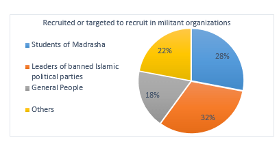 Figure 7: Recruitment or targeted to recruit in militant organizations of Bangladesh