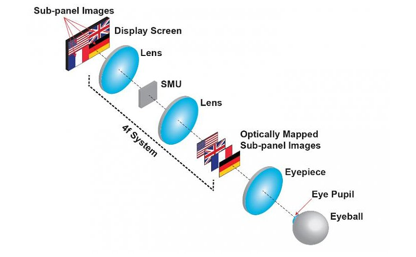 The new display creates a 3-D image using optical mapping. An OLED screen is divided into four subpanels that each create a 2-D picture. The spatial multiplexing unit (SMU) shifted each of these images to different depths while aligning the centers of all the images with the viewing axis. Through the eyepiece, each image appears to be at different depth. Credit Liang Gao, from the University of Illinois at Urbana-Champaign